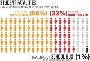 nhtsa fars data on school bus safety 2001-2008