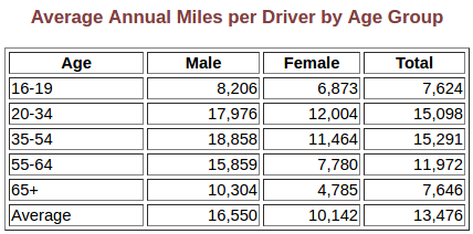 screenshot-average-annual-miles-per-driver-by-age-group